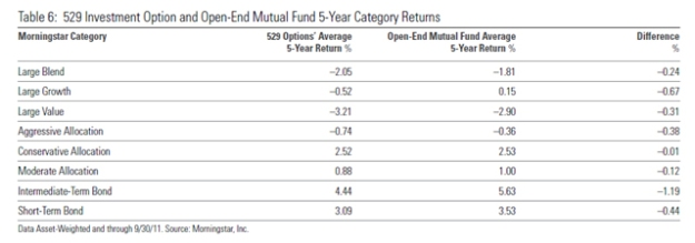 529Investment Options
