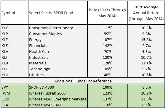 Low Beta Market Sectors - 1