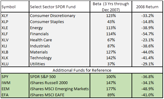 Low Beta Market Sectors - 2