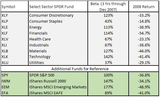 Low Beta Market Sectors - 2