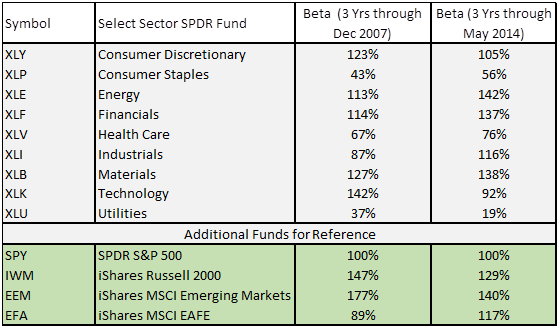 Low Beta Market Sectors - 3