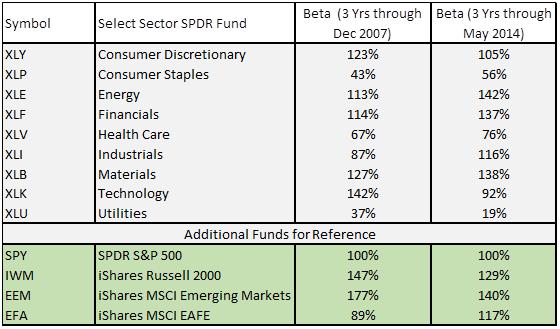 Low Beta Market Sectors - 3