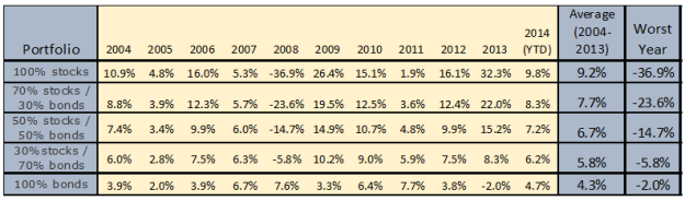 2004-2013 Allocation Performance